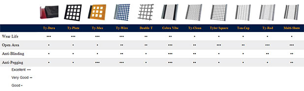 tensioned screen media selection chart sm